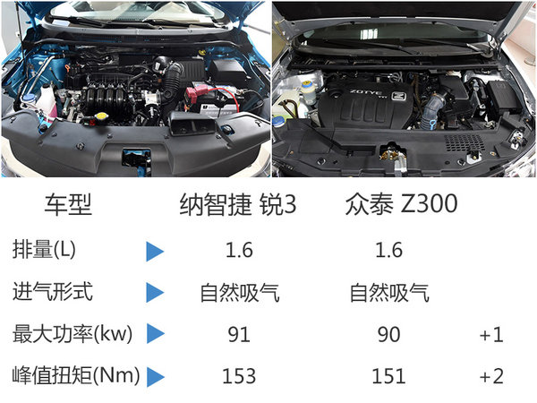 纳智捷A级车-锐3今日上市 预售5.89万起-图6